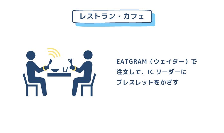 レストラン・カフェでも、EATGRAM(ウェイター)で注文して、ICリーダーにブレスレットをかざす
